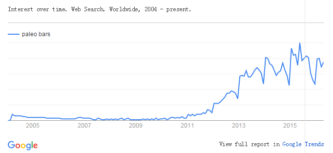 paleo bars google trends.png