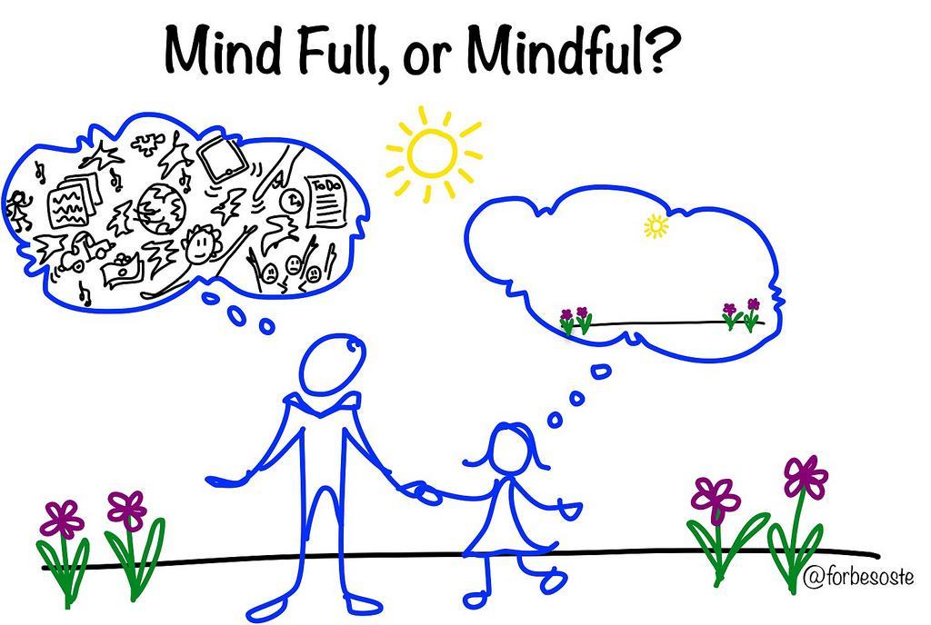 正念冥想 mindfull or mindful