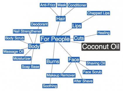 Cocomindmap.jpg
