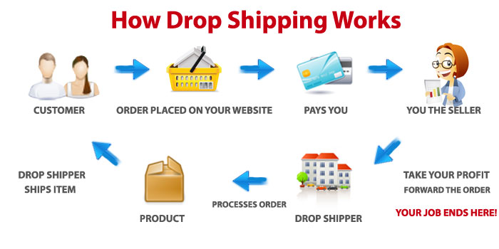 what_is_dropshipping.jpg